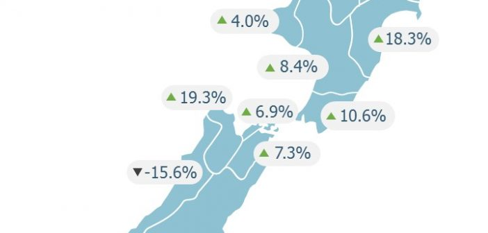 Residential prices rise despite challenging conditions