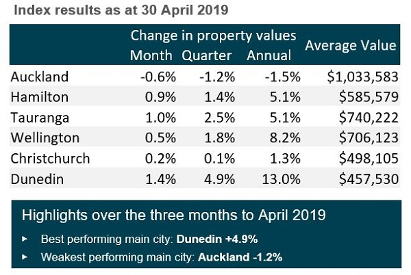 New Zealand House Prices Might Be Going Up More Than You